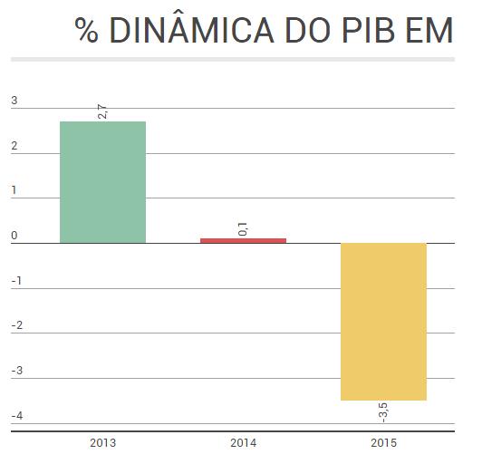 DINÂMICA PIB
