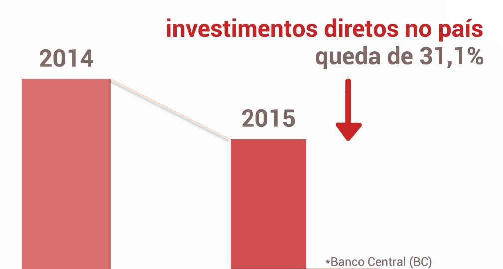 investimentos diretos no país