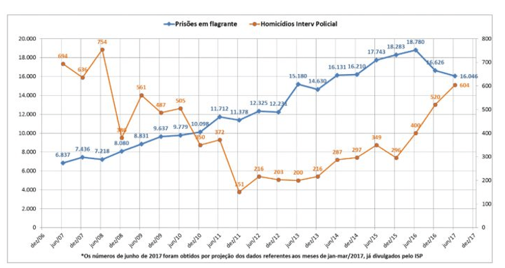 Gráfico 2 – Número de prisões em flagrante e homicídios decorrentes de intervenção policial no RJ (por semestre) | Fonte: (ISP apud JOFFILY e BRAGA, 2017)