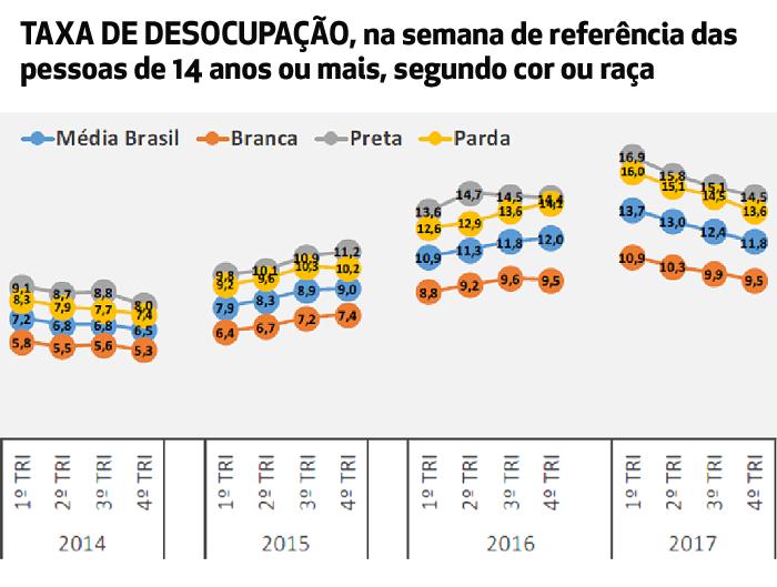 Fonte: IBGE: PNAD, Diretoria de Pesquisas, Coordenação de Trabalho e Rendimento, PNAD Contínua.