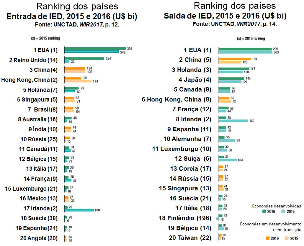 Ranking dos países. Entrada e saída de IED