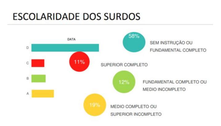 Gráfico, com texto: Escolaridade dos surdos. 58% sem instrução ou fundamental completo. 11% superior completo. 12% fundamental completo ou médio incompleto. 19% médio completo ou superior incompleto.