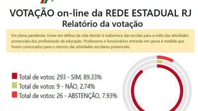 89,33% foram a favor da greve. 7,9% se abstiveram.