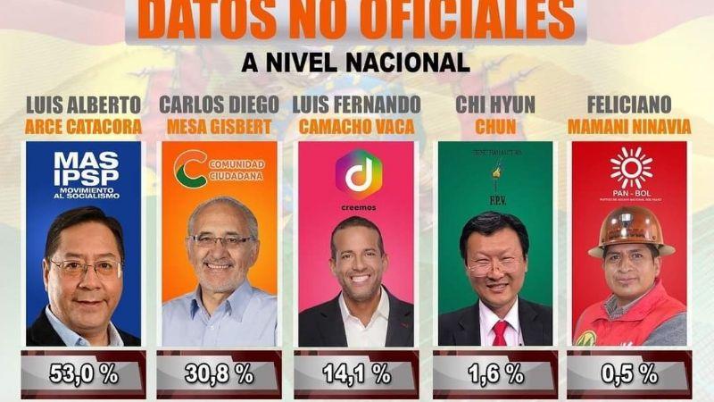 Resultados preliminares da eleição boliviana